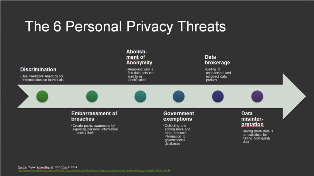 GRC Tuesdays: Part One—Big Data Privacy Risks and the Role of the GDPR | SAP Blogs