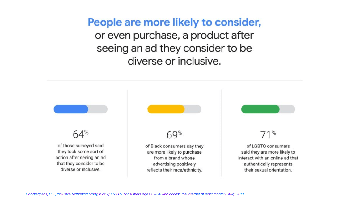 Diversity in B2B Marketing: How to Create a More Inclusive Content Strategy in 3 Simple Steps - Pointed Copywriting