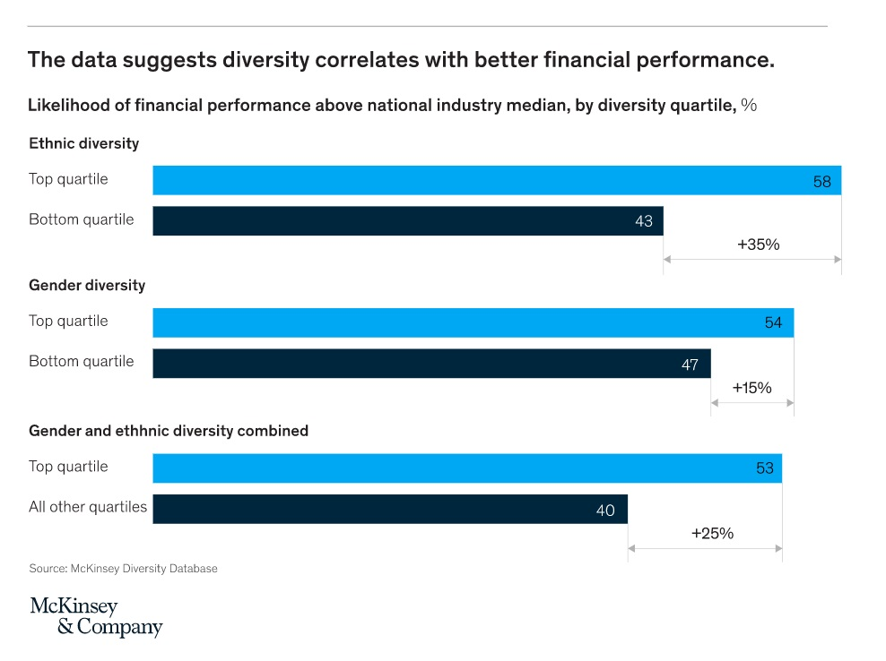 financial impact improving workplace diversity