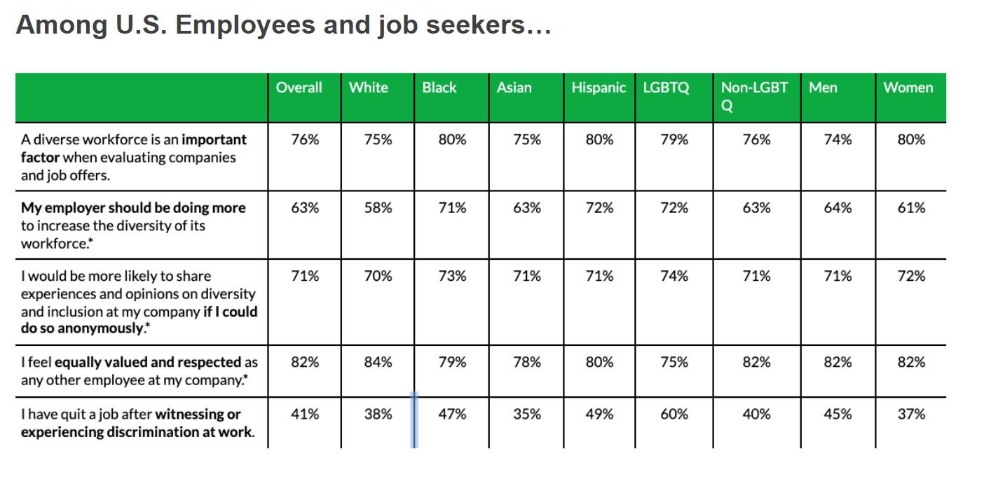 workplace diversity stats